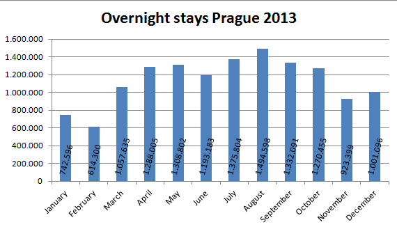 Overnight stays in Prague 2013